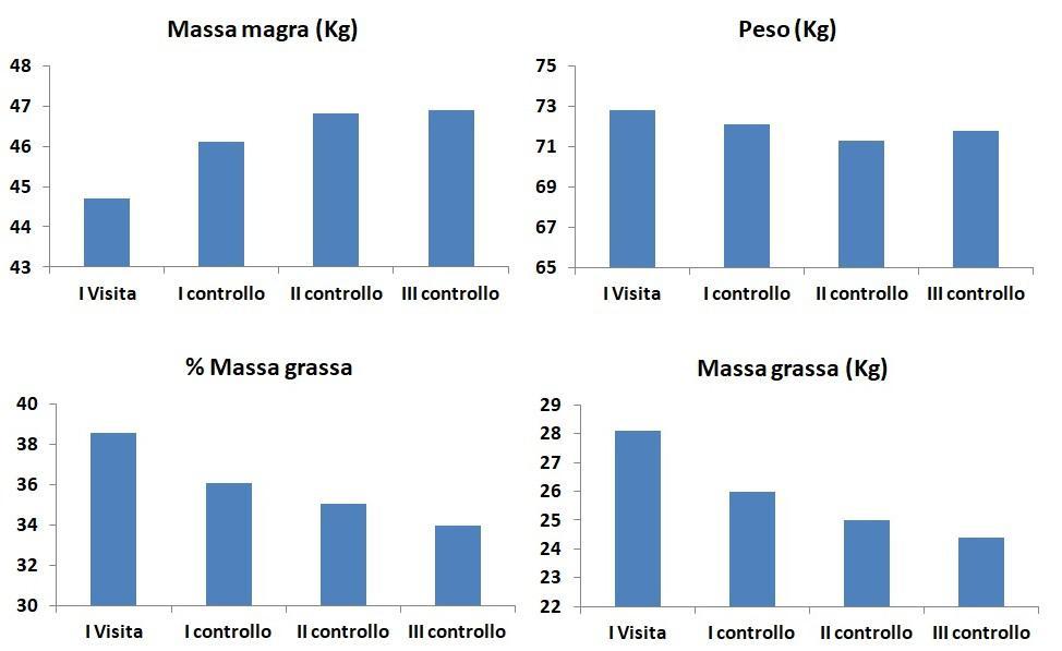 Nutrizionista Occhioni: approccio reverse dieting donna 60 anni